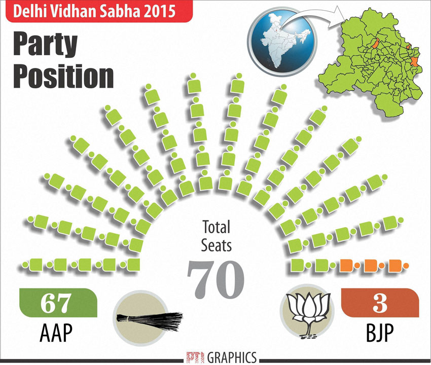 PAGE-AAP-00-Delhi-Assembly-Elections-Seats