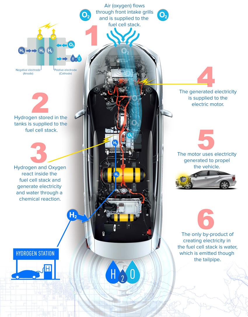 Toyota Santa Monica Service >> Siliconeer | 2017 Toyota Mirai: A Greener Commute